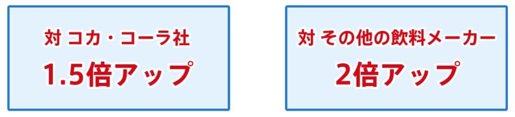 自動販売機の売上比較